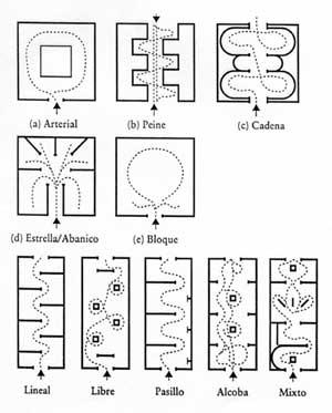 Estudios culturales 2003 for Tipos de escaleras arquitectura